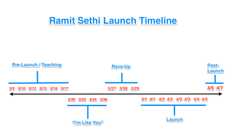 Ramit's Launch Timeline